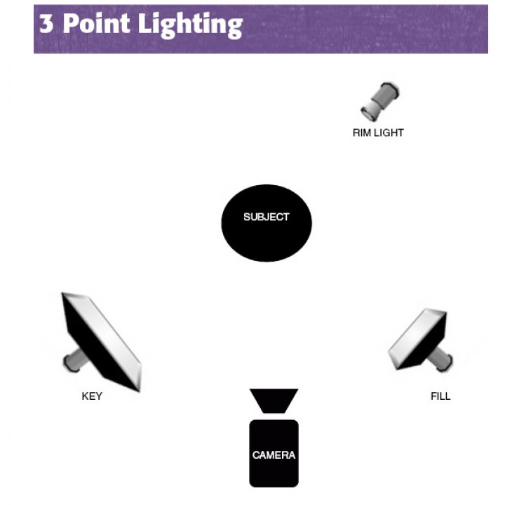 The most basic lighting setup is 3 Point Lighting. This type of setup will give you the most basic u0027looku0027 that lights the scene effectively ...  sc 1 st  48 Hour Film Project & Three Lighting Setups To Up Your Cinematography Game (FREE e-book ... azcodes.com