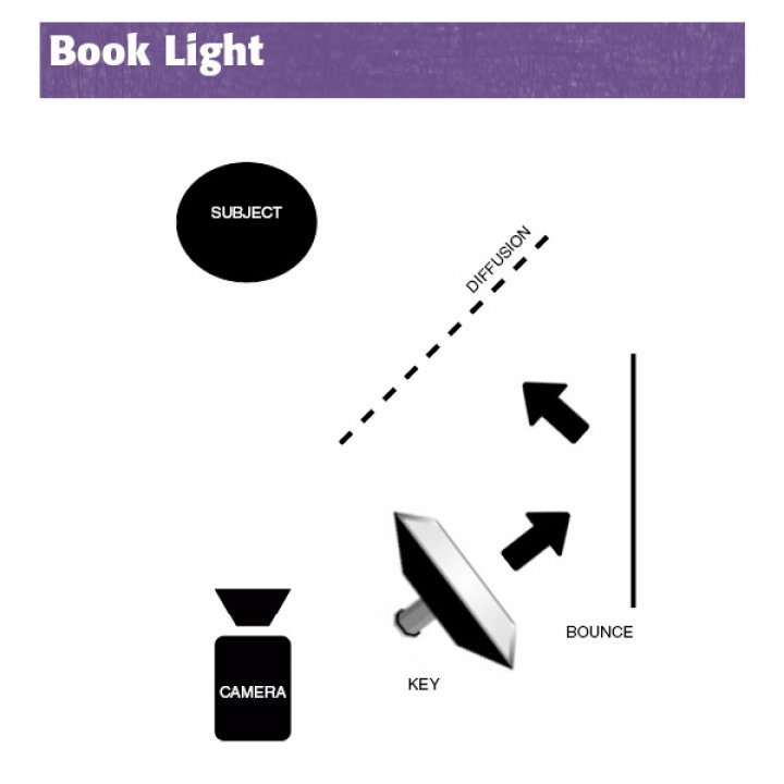 three lighting setups to up your cinematography game free e book rh 48hourfilm com Simple Lighting Diagrams 277 Volt Lighting Diagram